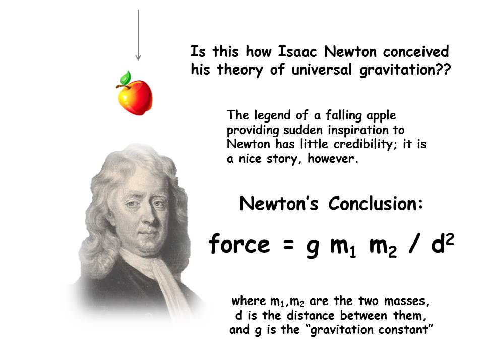 newton law of gravitation Sir isaac newton came up with one of the heavyweight laws in physics for you:  the law of universal gravitation this law says that every mass exerts an attractive .